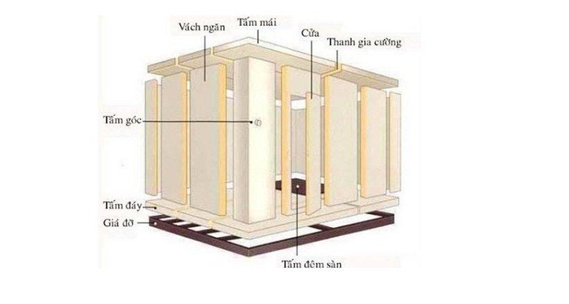 các tấm panel được sử dụng trong kho lạnh máy làm đá